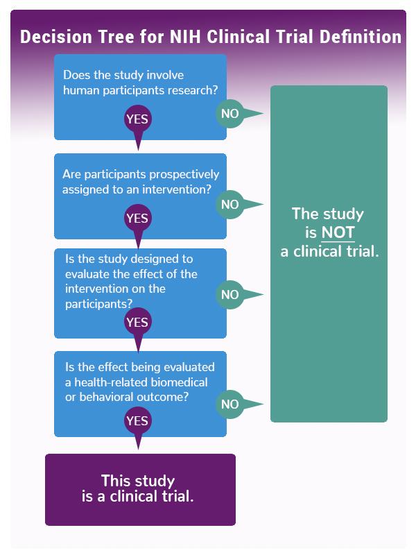 NIH Decision Tree
